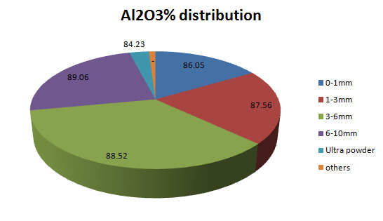 Al2O3 distribution